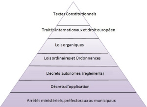 hierarchie-des-normes.jpg